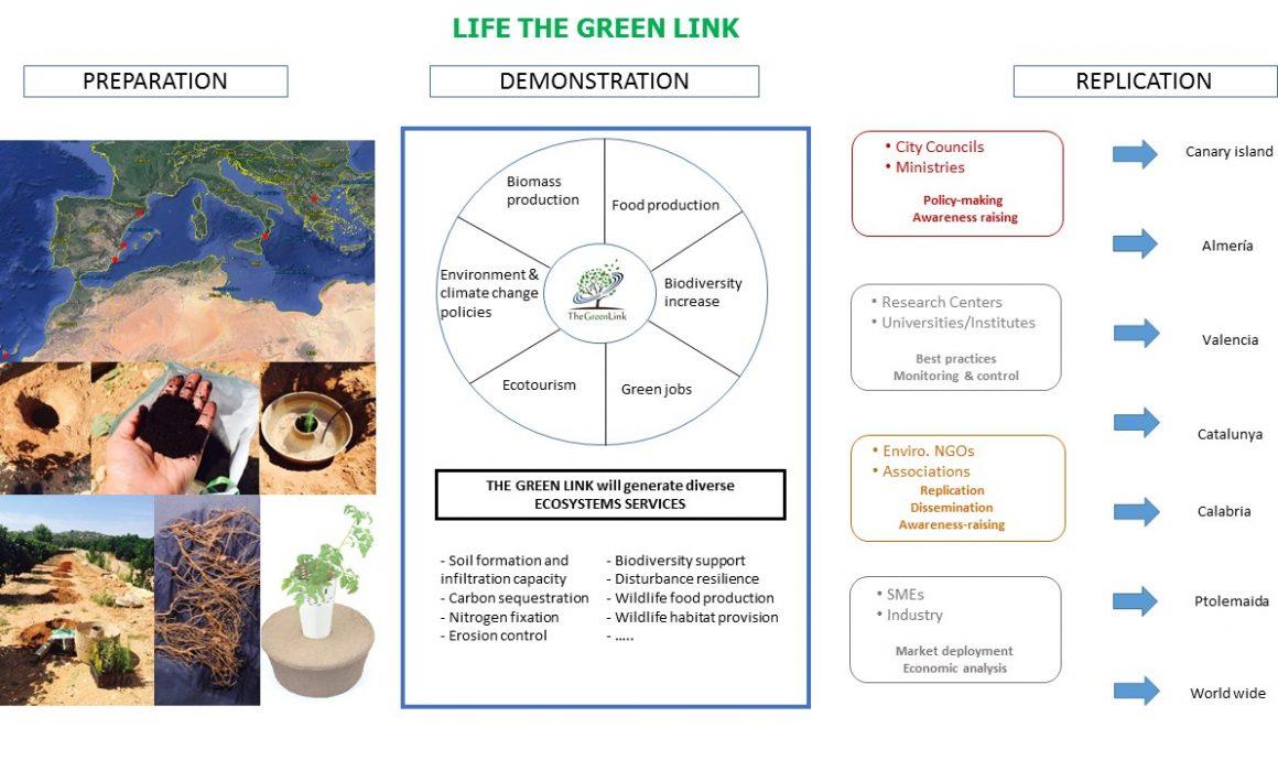 actions-scheme-green-link