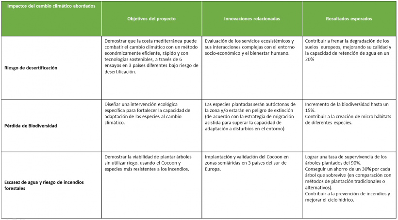 impact-green-ilnk-objectives-esp