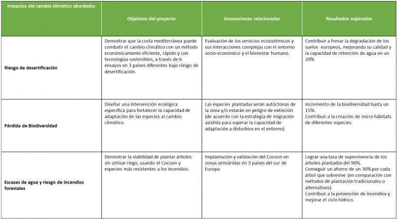 impact-green-ilnk-objectives-esp
